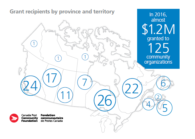 Grant Recepients map