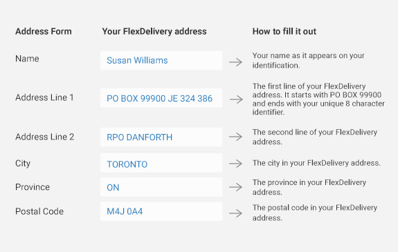 How To Use Your Flexdelivery Address Canada Post
