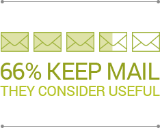 66% keep mail they consider useful