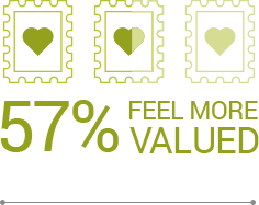 57% feel more valued when brands contact them through mail.