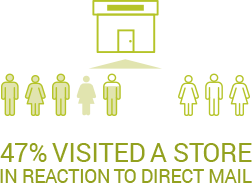 47% visited a store in reaction to direct mail.