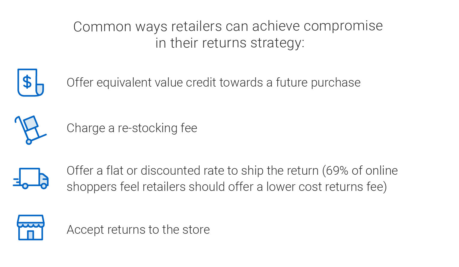 Common ways retailers can achieve compromise in their returns strategy:  Offer equivalent value credit towards a future purchase. Charge a restocking fee. Offer flat or discounted rate to ship the return (69 per cent of online shoppers feel retailers should offer a lower cost returns fee). Accept returns to the store.