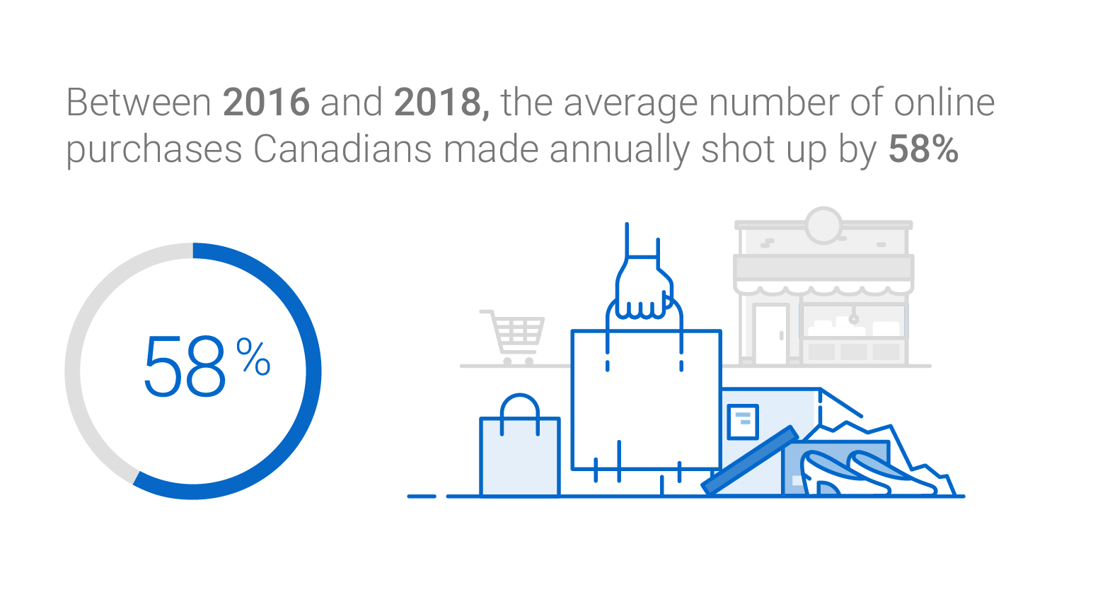 The average number of annual online purchases Canadians made went up by 58% between 2016 and 2018.
