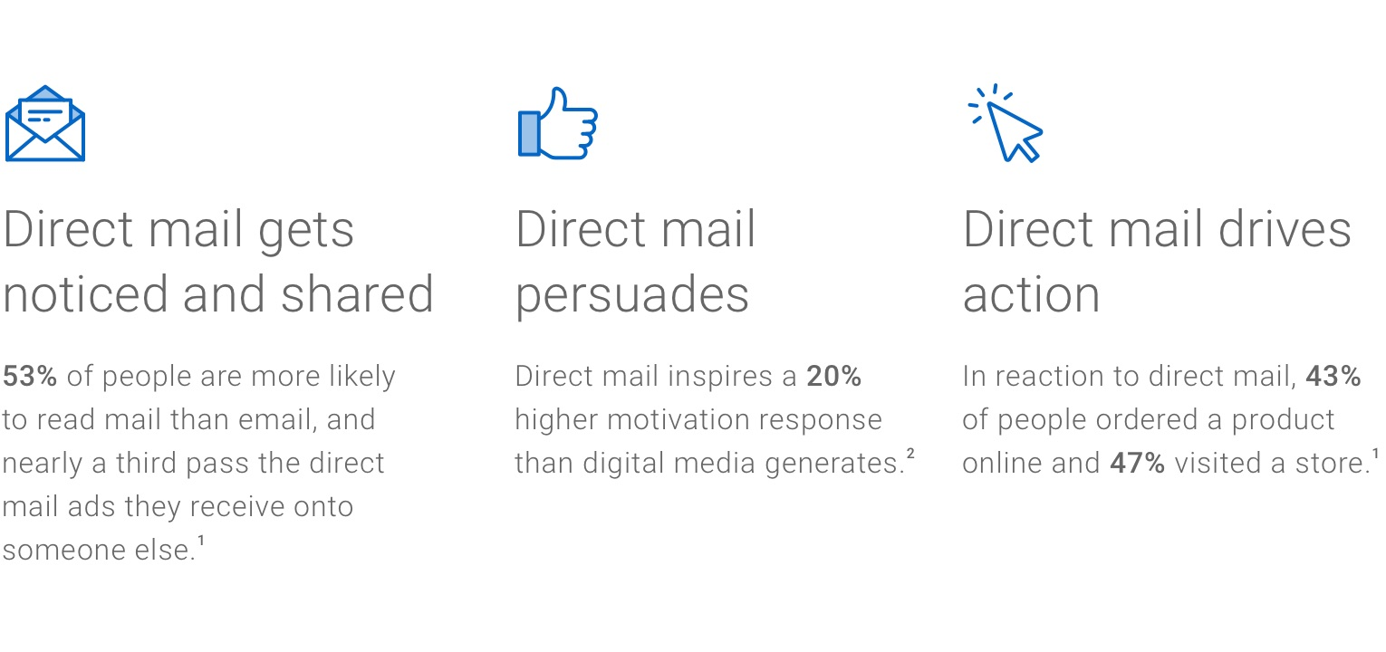 Print gets noticed and shared. 53% of people are more likely to read mail than email, and ⅓ pass the direct mail ads they see onto others. Print persuades. Direct mail inspires 20% higher motivation response than digital. Print drives action. In reaction to direct mail, 43% of people ordered a product online and 47% visited a store.