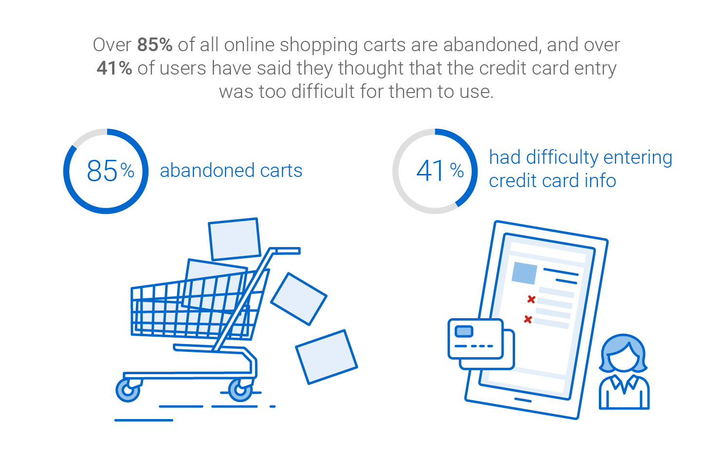 Over 85% of all online carts are abandoned and over 41% of users said credit card entry was too difficult.