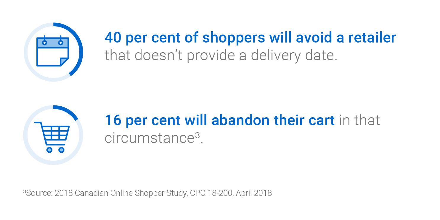 40 per cent of shoppers will avoid a retailer that doesn't provide a delivery date. 16 per cent will abandon a cart in that circumstance (2018 Canadian Online Shopper Study, CPC 18-200, April 2018).