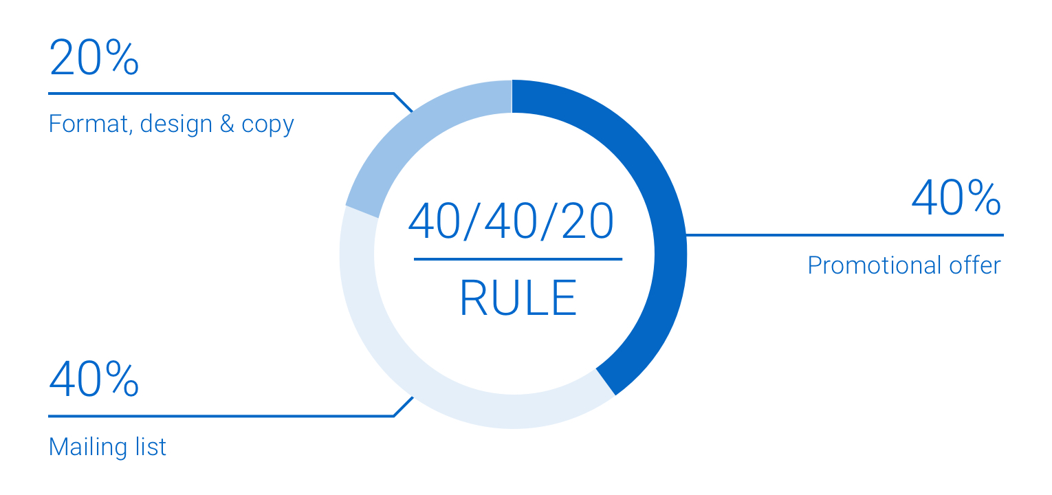 The 40/40/20 rule. 40 per cent mailing list. 40 per cent promotional offer. 20 per cent format, design and copy.