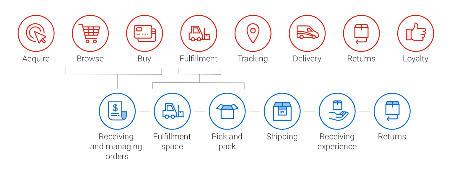 Icons for the shopper journey from purchase to return: acquire, browse, buy fulfillment, tracking delivery, returns, loyalty, receiving and managing orders, fulfillment space, pick and pack, shipping, receiving experience and returns.