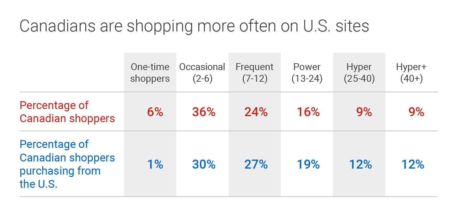 Canadians are shopping more often on U.S. sites. One-time shoppers: 6 per cent of Canadian shoppers, 1 per cent of Canadian shoppers purchasing from the U.S. Occasional shoppers (2-6 purchases per year): 36 per cent of Canadian shoppers, 30 per cent of Canadian shoppers purchasing from the U.S. Frequent shoppers (7-12 purchases per year): 24 per cent of Canadian shoppers, 27 per cent of Canadian shoppers purchasing from the U.S. Power shoppers (13-24 purchases per year): 16 per cent of Canadian shoppers, 19 per cent of Canadian shoppers purchasing from the U.S. Hyper shoppers (25-40 purchases per year): 9 per cent of Canadian shoppers, 12 per cent of Canadian shoppers purchasing from the U.S. Hyper+ shoppers (over 40 purchases per year): 9 per cent of Canadian shoppers, 12 per cent of Canadian shoppers purchasing from the U.S.