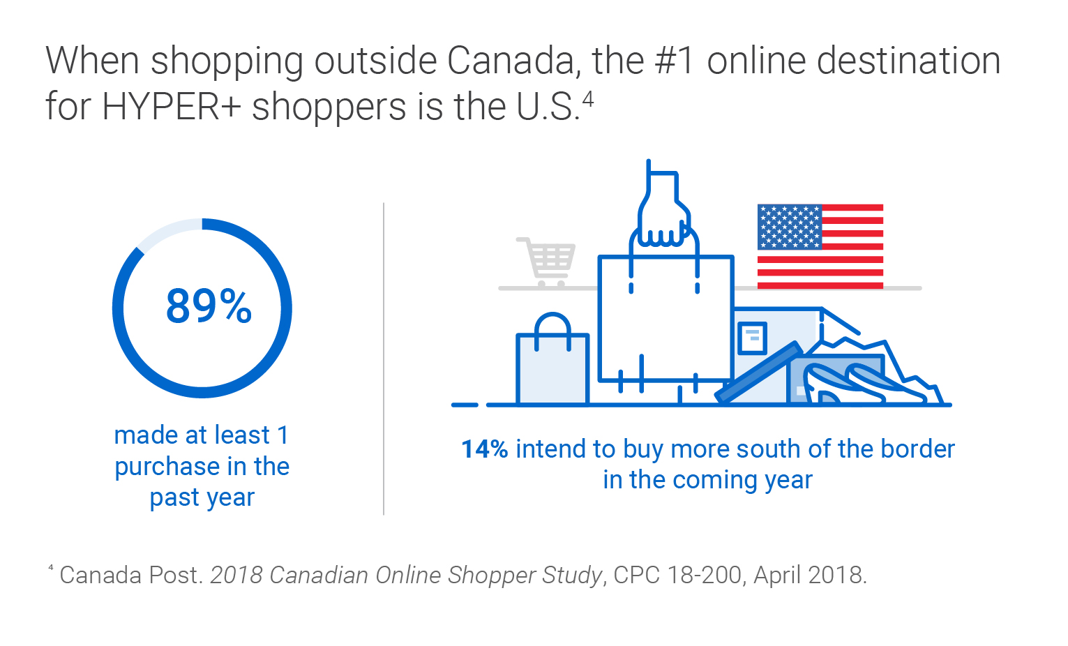 "When shopping outside Canada, the #1 online destination for HYPER+ shoppers in the U.S. (source: Canada Post. ""2018 Canadian Online Shopper Study"", CPC 18-200, April 2018.). 89 per cent made at least 1 purchase in the past year. 14 per cent intend to buy more south of the border in the coming year."