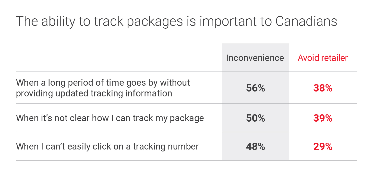 The ability to track packages is important to Canadians. When a long period of time goes by without providing updated tracking information: 56 per cent of Canadian shoppers feel inconvenienced, while 38 per cent will choose to avoid the retailer. When it's not clear how to track a package: 50 per cent of Canadian shoppers feel inconvenienced, while 39 per cent of shoppers will choose to avoid the retailer. When the shopper cannot easily click on a tracking number: 48 per cent of Canadian shoppers will feel inconvenienced, while 29 per cent will avoid the retailer.