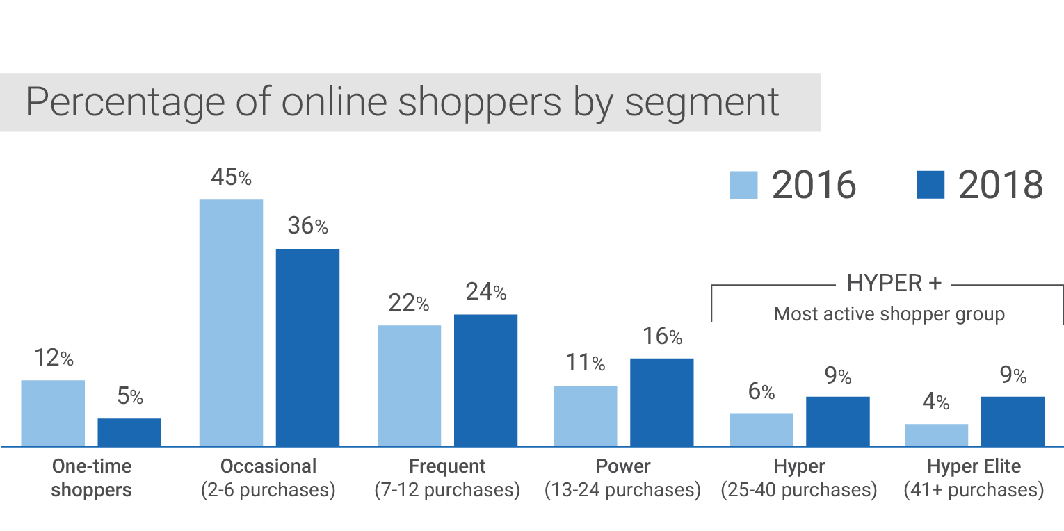 Percentage of online shoppers by segment. One-time shoppers: 12 per cent in 2016, 5 per cent in 2018. Occasional shoppers (2 to 6 purchases per year): 45 per cent in 2016, 36 per cent in 2018. Frequent shoppers (7 to 12 purchases per year): 22 per cent in 2016, 24 per cent in 2018. Power shoppers (13 to 24 purchases per year): 11 per cent in 2016, 16 per cent in 2018. Hyper shoppers (25 to 40 purchases per year): 6 per cent in 2016, 9 per cent in 2018. Hyper Elite shoppers (41+ purchases per year): 4 per cent in 2016, 9 per cent in 2018.