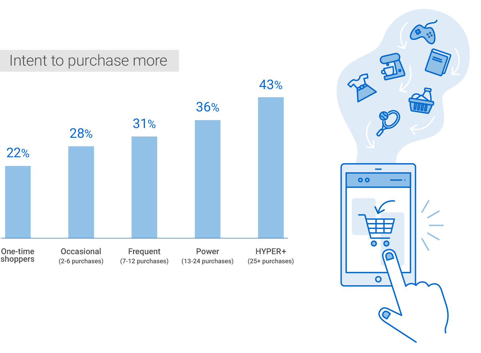 The various online shoppers' Intent to purchase more by the numbers. One-time shoppers: 22 per cent. Occasional shoppers (2 to 4 purchases per year): 28 per cent. Frequent shoppers (7 to 12 purchases per year): 31 per cent. Power shoppers (13 to 24 purchases per year): 36 per cent. HYPER+ shoppers (25+ purchases per year): 43 per cent.