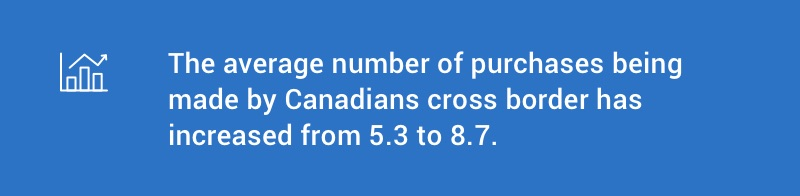 The average number of purchases being made by Canadians cross border has increased from 5.3 to 8.7.