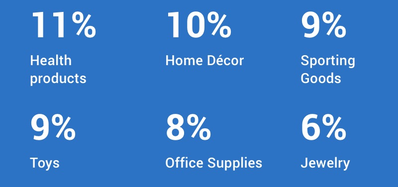 11% health products, 10% home decor, 9% sporting goods, 9% toys, 9% office supplies, 6% jewelry.