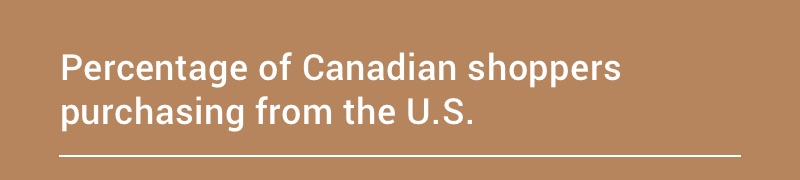 Percentage of Canadian shoppers purchasing from the U.S.