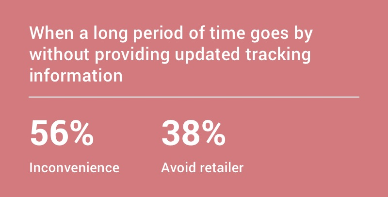 When a long period of time goes by without updated tracking information: 56% find it inconvenient, 38% avoid the retailer.