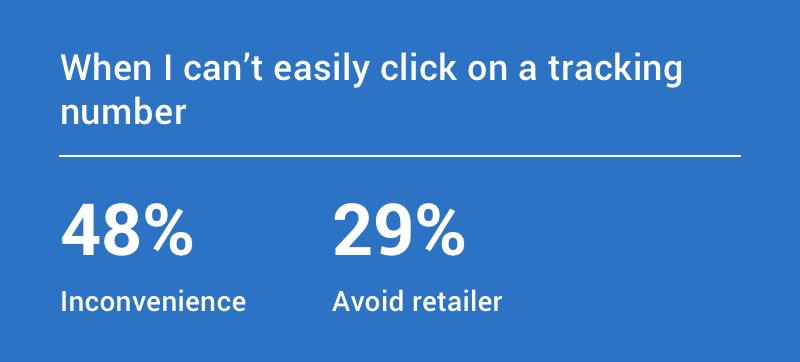 When I can't easily click on a tracking number: 48% find it inconvenient, 29% avoid the retailer.