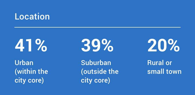 Location: 41% urban (within city core), 39% suburban (outside city core), and 20% rural or small town.