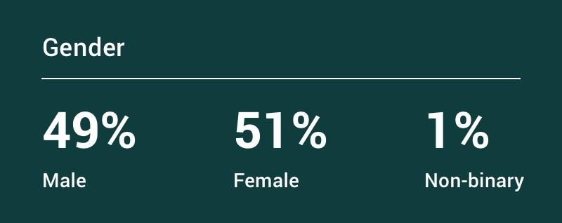 Gender: 49% male, 51% female, and 1% non-binary.