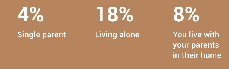 4% single parent, 18% living alone, and 8% live with parents in their home.