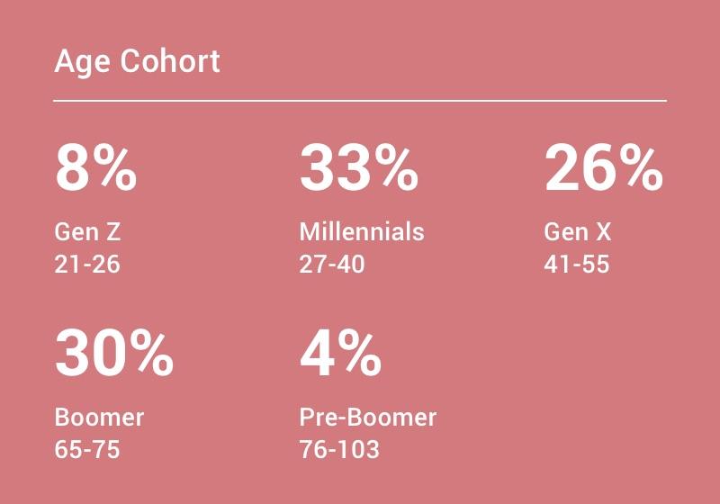 Age cohort: 8% Gen Z 21-26, 33% Millennials 27-40, 26% Gen X 41-55, 30% Boomer 65-75, 4% pre-boomer 76-103.