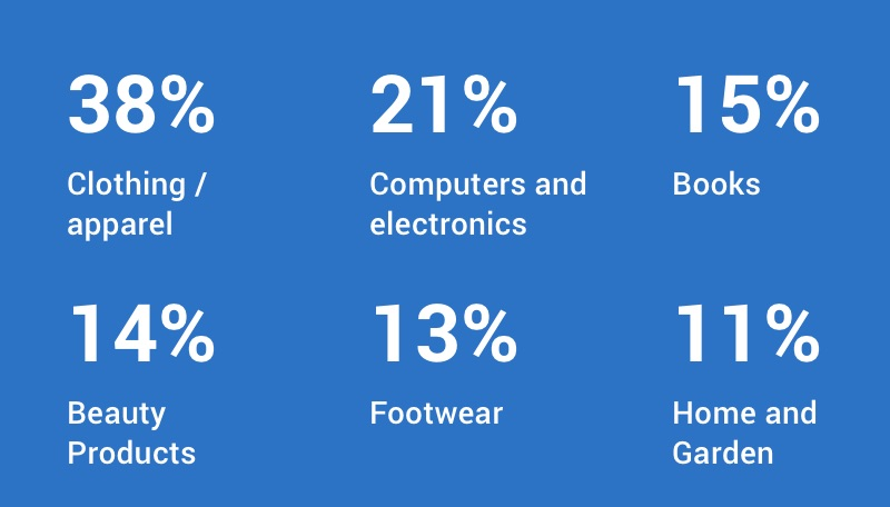 38% clothing/apparel, 21% computers and electronics, 15% books, 14% beauty products, 13% footwear, 11% home and garden.