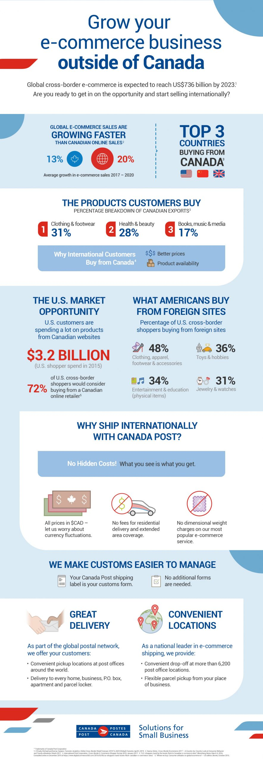 Title: Grow your e-commerce business outside of Canada.   Global cross-border e-commerce is expected to reach US$736 billion by 2023.(Source #1) Global e-commerce sales are growing faster than Canadian online sales: 20 per cent versus 13 per cent average growth between 2017 and 2020.(Source #2)  The top three countries buying online from Canada are the U.S., China and the United Kingdom.(Source #3)  31 per cent of Canadian exports are clothing and footwear; 28 per cent are health and beauty products; and 17 per cent are books, music and media.(Source #3)  International consumers buy from Canada because we have better prices and product availability.(Source #4)  U.S. customers spent $3.2 billion on Canadian websites in 2015. 72 per cent of U.S. cross-border shoppers would consider buying from a Canadian online retailer.(Source #5)  What Americans buy from foreign sites: 48 per cent buy clothing, apparel, footwear and accessories; 36 per cent buy toys and hobby supplies; 34 per cent buy entertainment and education (physical items); and 31 per cent buy jewelry and watches.   Reasons why you should ship internationally with Canada Post: No hidden costs! What you see is what you get. All prices are in $CAD, there are no fees for residential delivery and extended area coverage, and there are no dimensional weight charges on our most popular e-commerce service.   Canada Post makes customs easier to manage: Your Canada Post shipping label is your customs form, and no additional forms are needed.   As part of the global postal network, we offer your customers: Convenient pickup at post offices around the world; and delivery to every home, business, P.O. box, apartment and parcel locker. As a national leader in e-commerce shipping, we provide: Convenient drop-off at more than 6,200 post office locations; and flexible parcel pickup from your place of business.   Sources: #1: O'Grady, Michael and Kumar, Sanjeev. Forrester Analytics: Online Cross-Border Retail Forecast, 2018 to 