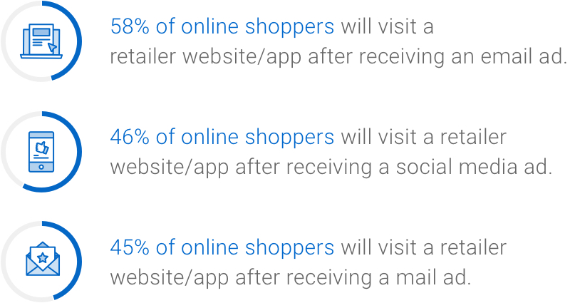 Infographic: 58% of online shoppers will visit a retailer website/app after receiving an email ad. 46% of online shoppers will visit a retailer website/app after receiving a social media ad. 45% of online shoppers will visit a retailer website/app after receiving a mail ad.