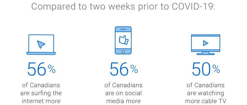 Infographic. Compared to two weeks prior to COVID-19: 56% of Canadians are surfing the internet more; 56% of Canadians are on social media more; 50% of Canadians are watching more cable TV.