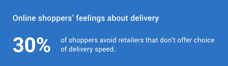 30% of shoppers avoid retailers that don't offer choice of delivery speed.