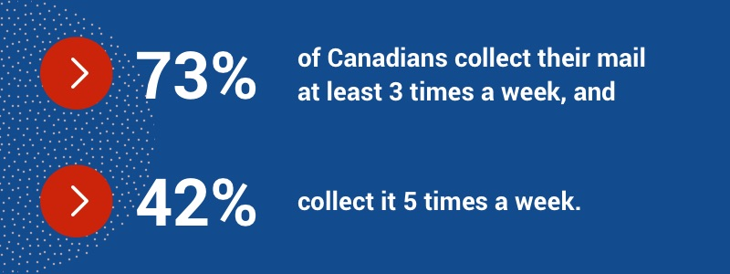 73 per cent of Canadians collect their mail 3 times a week. 42 per cent collect it 5 times a week.