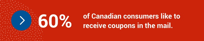 60 per cent of Canadian consumers like to receive coupons in the mail.