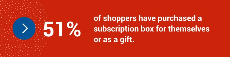 51 per cent of shoppers have purchased a subscription box for themselves or as a gift.