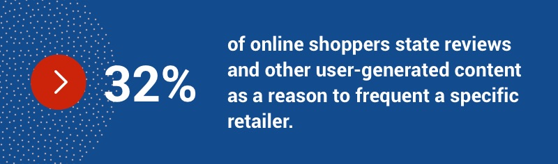 32 per cent of online shoppers state reviews and other user-generated content as a reason to frequent a specific retailer.