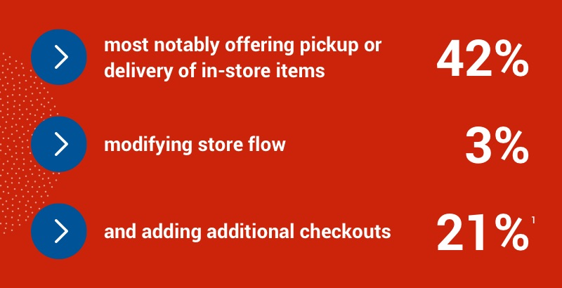 42% of retailers are offering pickup or delivery, 3% are modifying store flow, and 21% are adding additional checkouts.