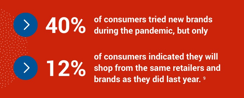 40% of consumers tried new brands during the pandemic, but only 12% will shop from the same retailers and brands as last year.