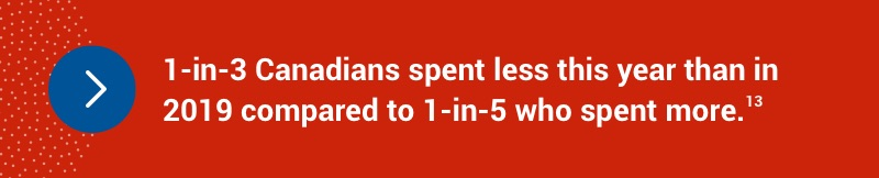 1-in-3 Canadians spent less this year than in 2019 compared to 1-in-5 who spent more.