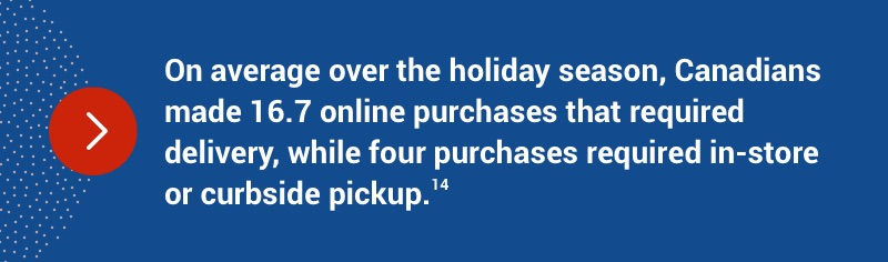 Over the holiday season, Canadians made an average of 16.7 online purchases that required delivery while 4 required pickups.