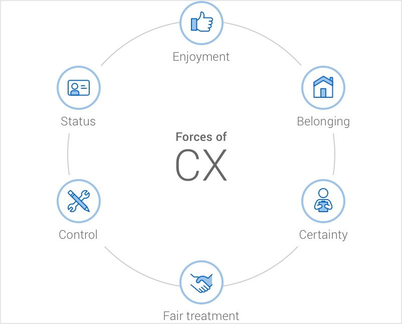 The forces of CX: enjoyment, belonging, certainty, fair treatment, control and status.
