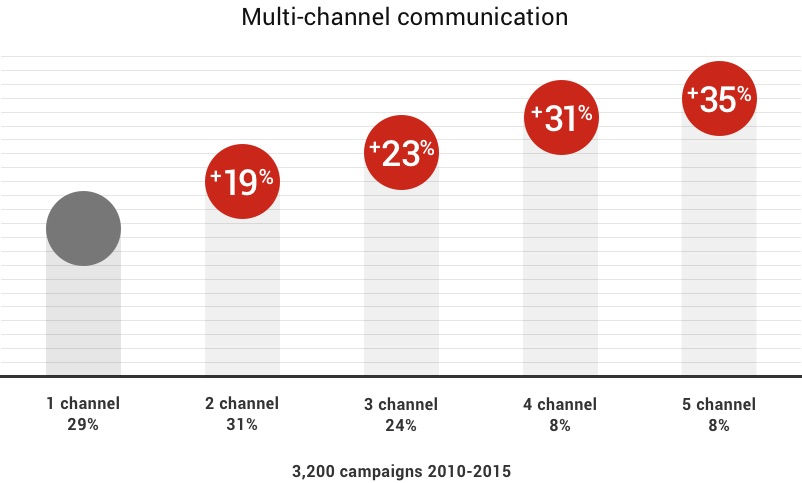A chart illustrates that as marketing communication channels were added to a campaign, ROI increased by 19 to 35 per cent.