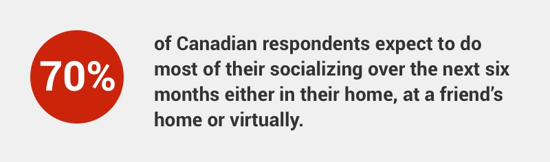 70% of Canadians plan to socialize at home, at a friend's home or virtually over the next 6 months.