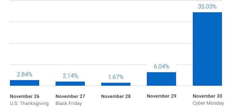 Fraud increased 2.84% (U.S. Thanksgiving), 2.14% (Black Friday), 1.67% (Nov. 28), 6.04% (Nov 29) and 35.03% (Cyber Monday).