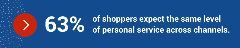 63% of shoppers expect the same level of personal service across channels.