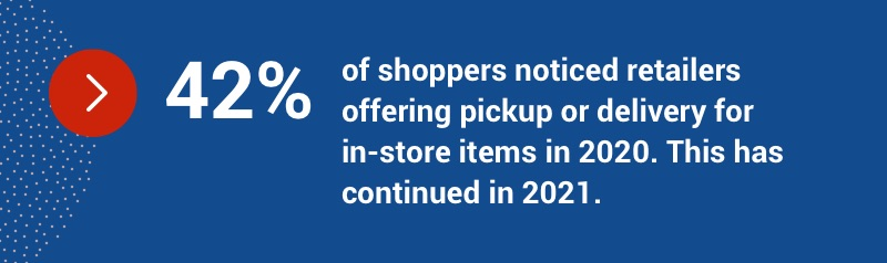42% of shoppers noticed retailers offering pickup or delivery for in-store items in 2020. This has continued in 2021.