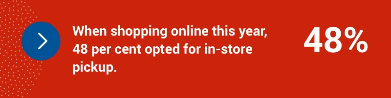 When shopping online this year, 48 per cent opted for in-store pickup.