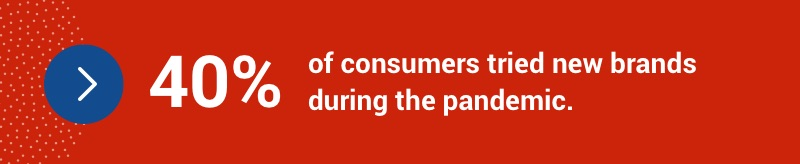40% of consumers tried new brands during the pandemic.