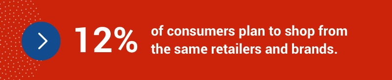 12% of consumers plan to shop from the same retailers and brands.
