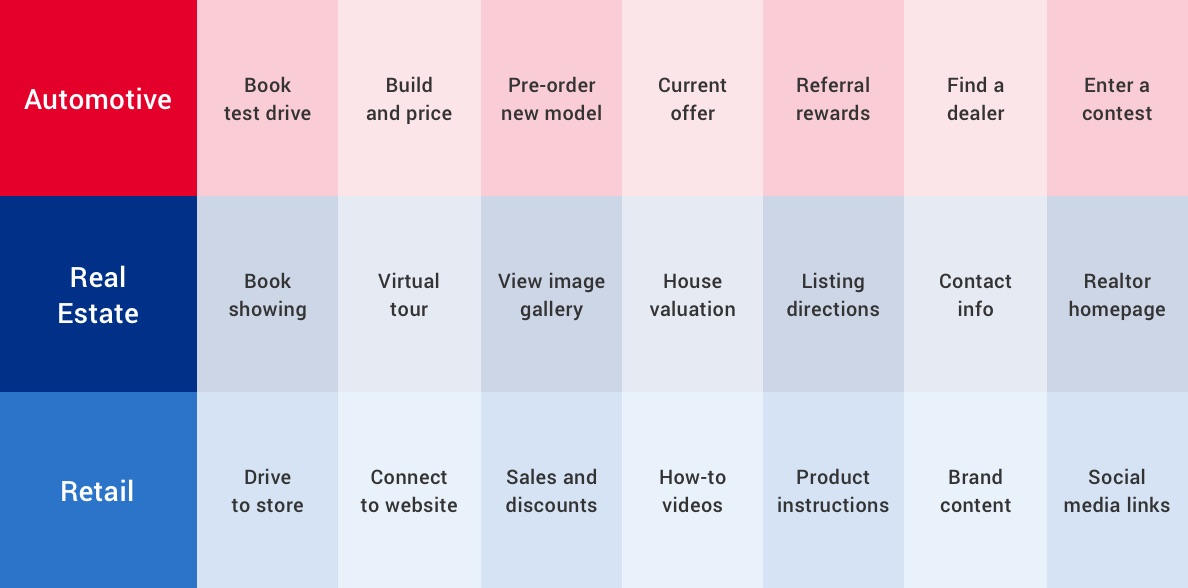 Examples of how direct mail QR codes can be used in automotive, real estate and retail.