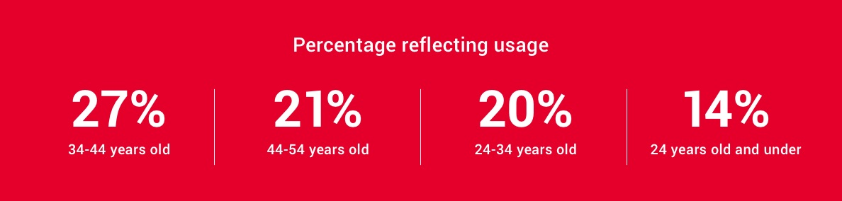 Percentage reflecting usage: 27% 34-44 years, 21% 44-54 years, 20% 24-34 years, 14% 24 years and under.
